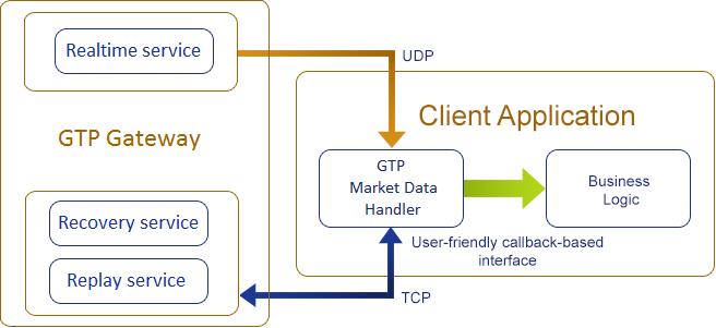 EuroTLX GTP Market Data Handler