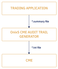 img-cme-audit-trail-illustration