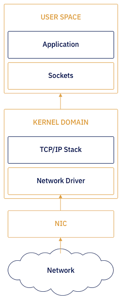 img-path-of-network-packet-illustration