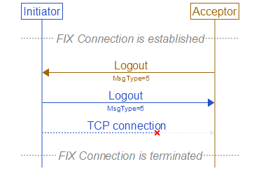successful-logout-by-acceptor