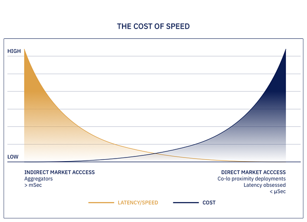 img-the-cost-of-speed