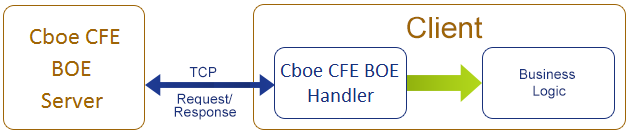 Cboe CFE Binary Order Entry (BOE) SDK