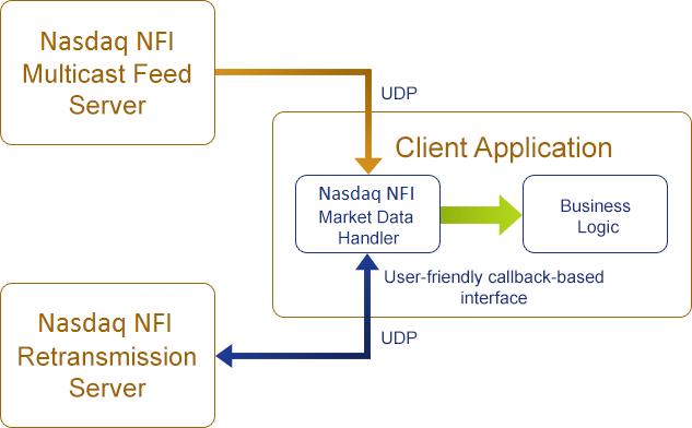 Nasdaq NFI ITCH Market Data Handler