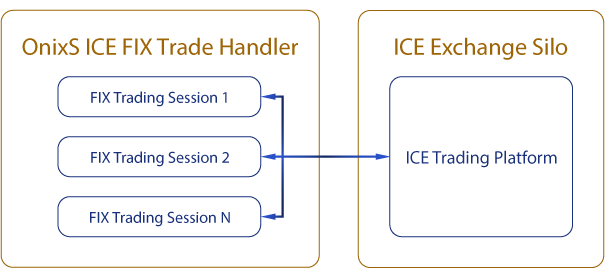 OnixS ICE FIX Trade Handler