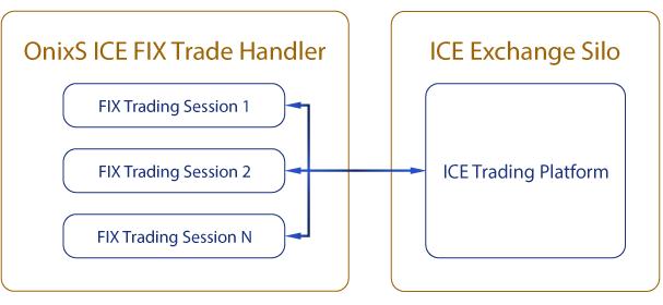 OnixS ICE FIX Trade Handler