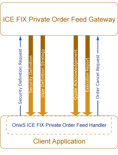 ICE Private Order Feed