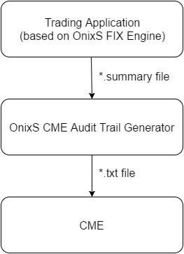 CME Audit Trail Generator