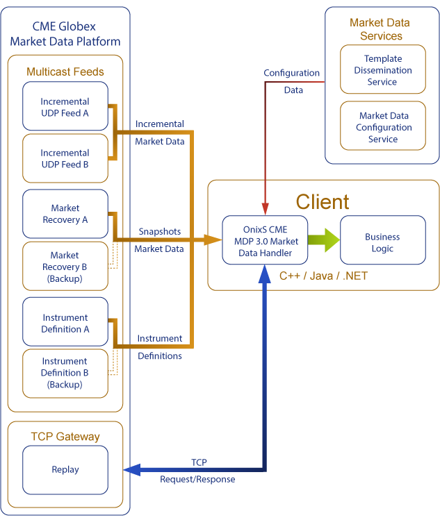 CME MDP 3.0 Market Data Feed Handler by OnixS
