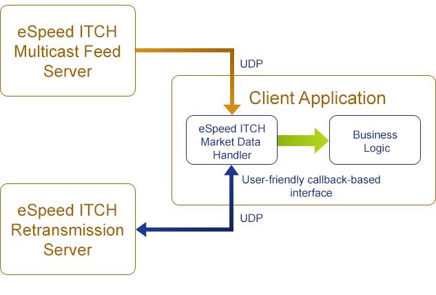 eSpeed ITCH Market Data Handler