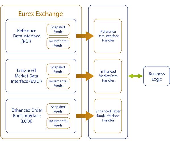 Eurex EMDI, EOBI, and RDI Feed Handlers