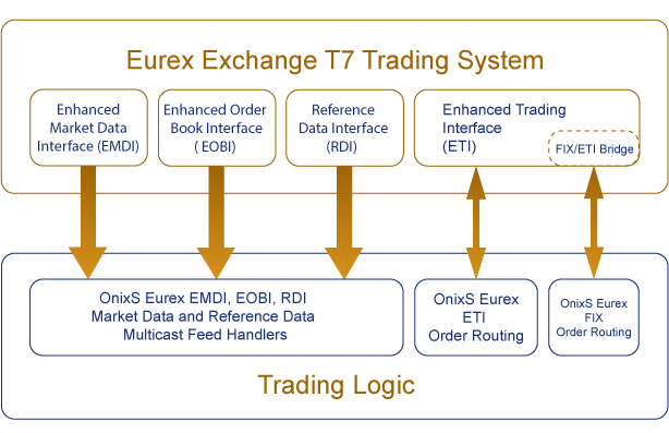 OnixS Handlers for Eurex New Trading Architecture (NTA)