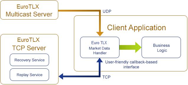 OnixS EuroTLX MITCH Market Data Handler