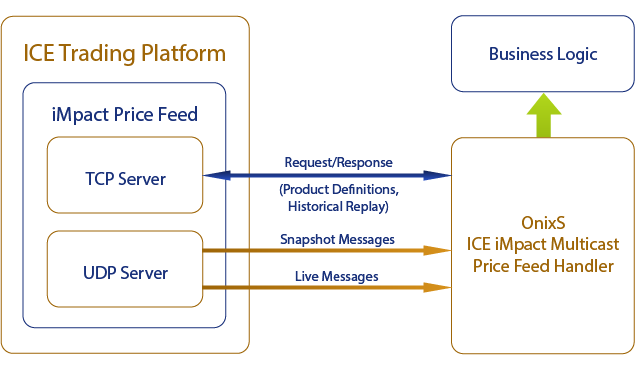 Logical architecture of the ICE iMpact Multicast Price Feed and position of OnixS ICE iMpact Handler