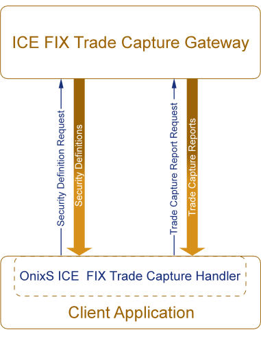 OnixS ICE FIX Trade Capture Solution