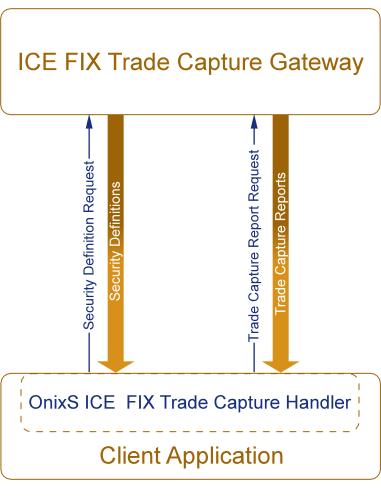 OnixS ICE FIX Trade Capture Solution