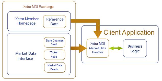 onixs-xetra-mdi-market-data-handler