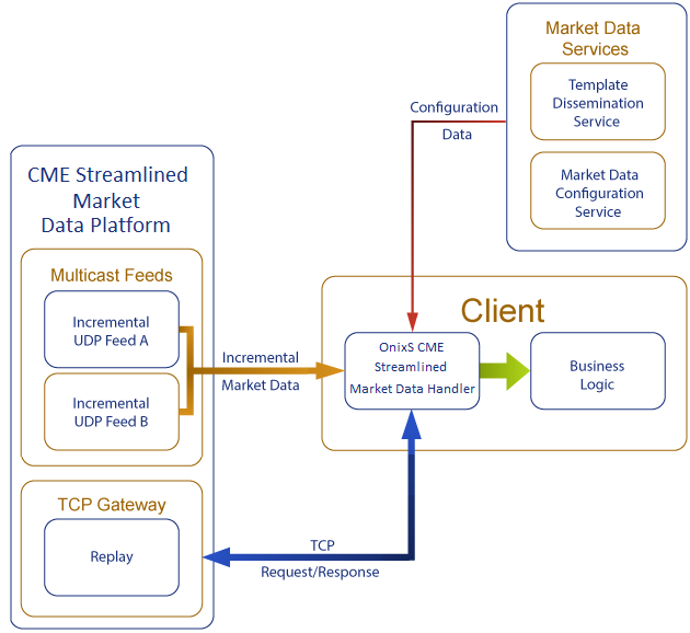 OnixS CME Streamlined Market Data Handler Overview
