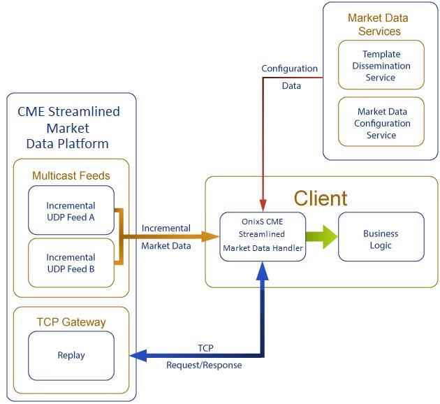 OnixS CME Streamlined Market Data Handler Overview